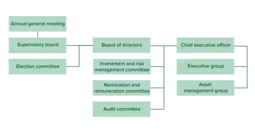 Administration and management of Veritas.