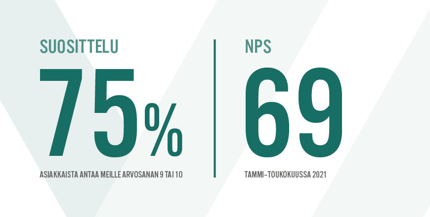 Suosittelu: 75 % asiakkaista antaa meille arvosanan 9 tai 10. NPS oli 69 tammi-toukokuussa 2021.