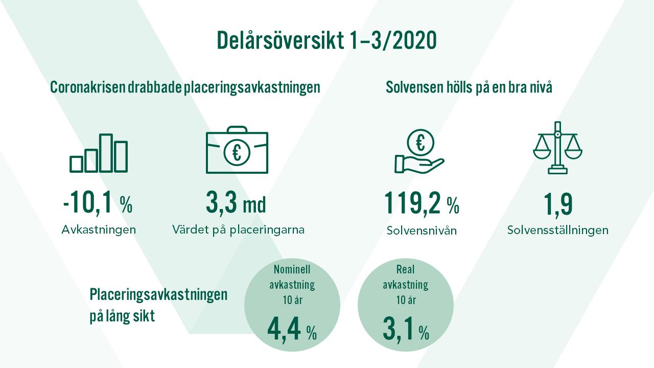 Delårsöversikt 1/2020