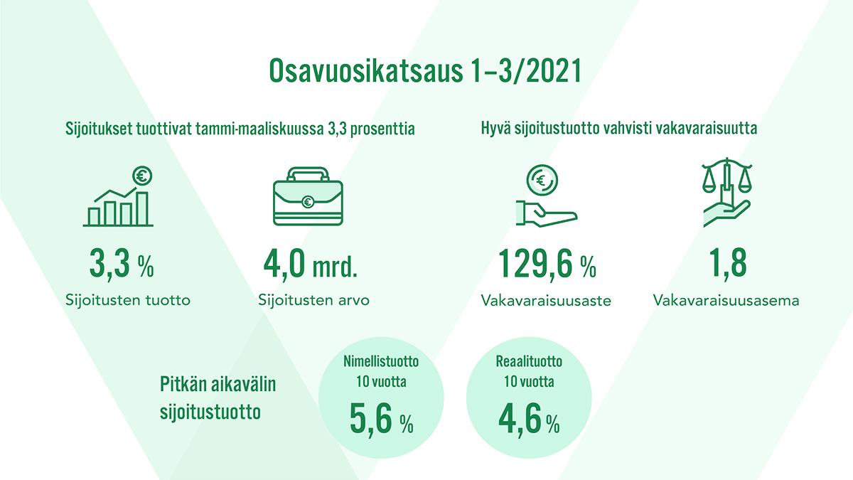Osavuosikatsaus 1-3/2021: Sijoitukset tuottivat tammi-maaliskuussa 3,3 prosenttia. Hyvä sijoitustuotto vahvisti vakavaraisuutta.
