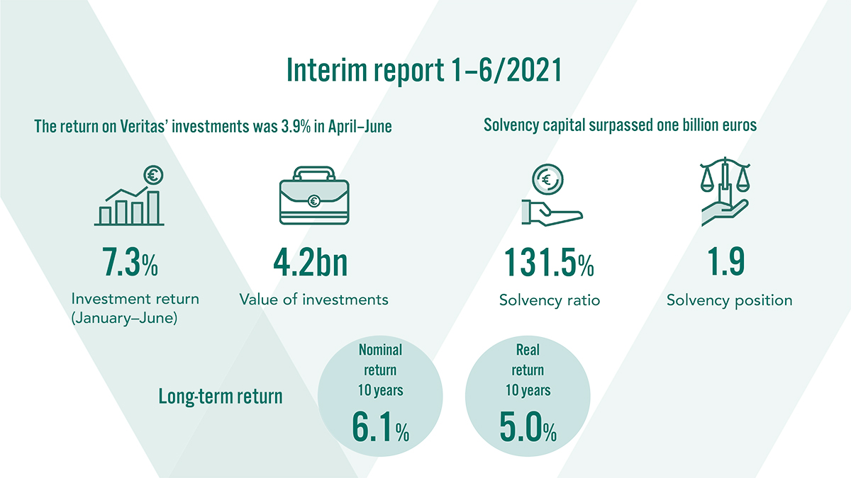 Interim report 1-6/2021. The value of Veritas' investments was EUR 4.2 billion. The 10-year nominal return was 6.1% and the real return 5.0%.