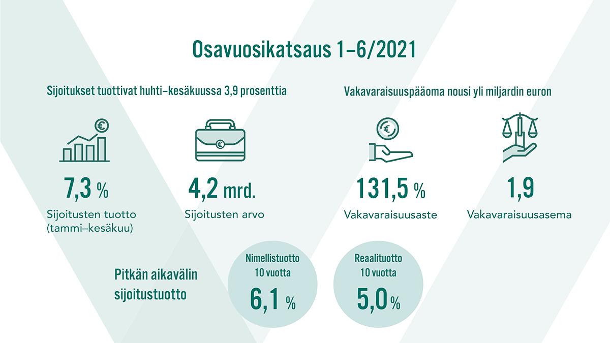 Osavuosikatsaus 1-6/2021. Sijoitusten arvo oli 4,2 miljardia euroa kesäkuun lopussa. Kymmenen vuoden nimellistuotto oli 6,1 % ja reaalituotto 5,0 %.