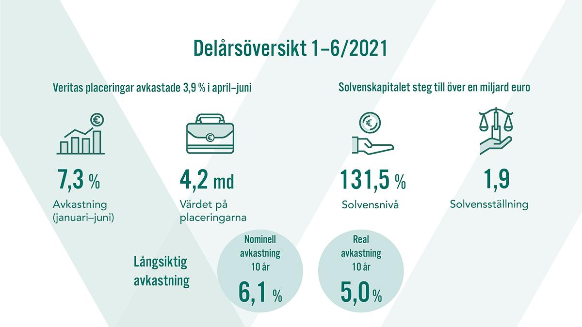 Delårsöversikt 1-6/2021. Värdet på placeringarna var 4,2 miljarder euro. Den nominella avkastningen för 10 år var 6,1 % och den reala avkastningen 5,0 %.