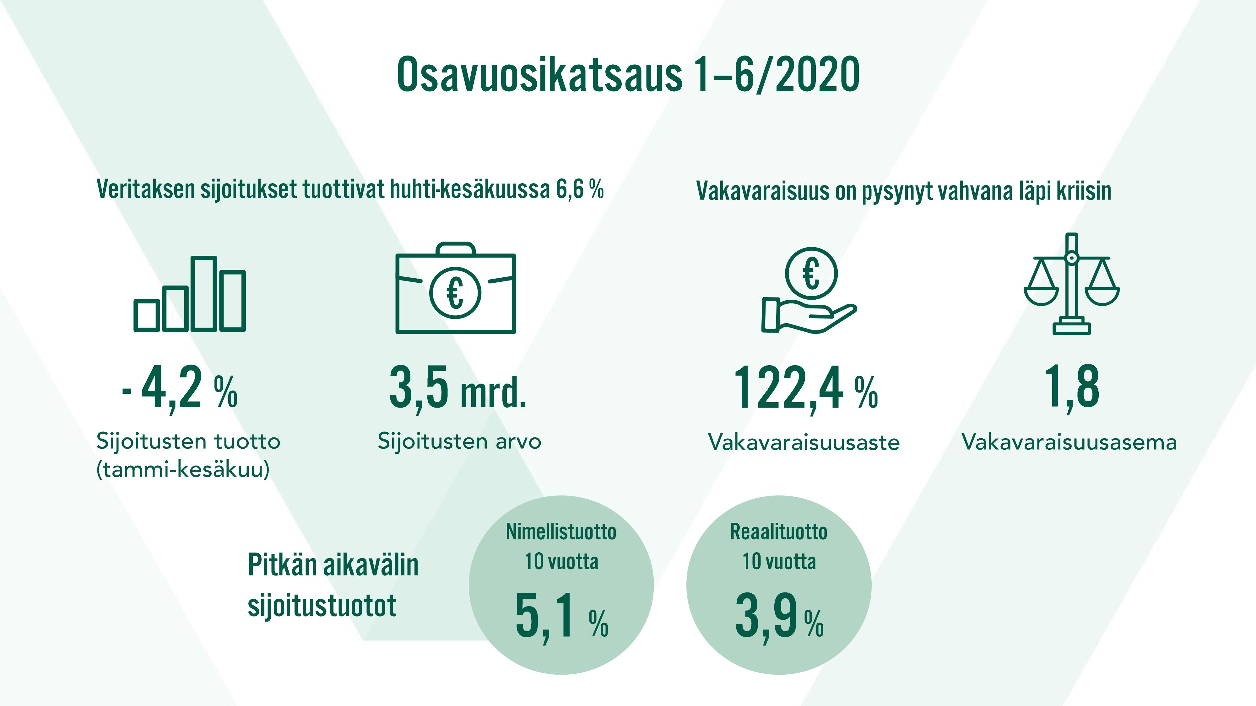 Veritaksen sijoitukset tuottivat huhti-kesäkuussa 6,6 %. Vakavaraisuus on pysynyt vahvana läpi kriisin.