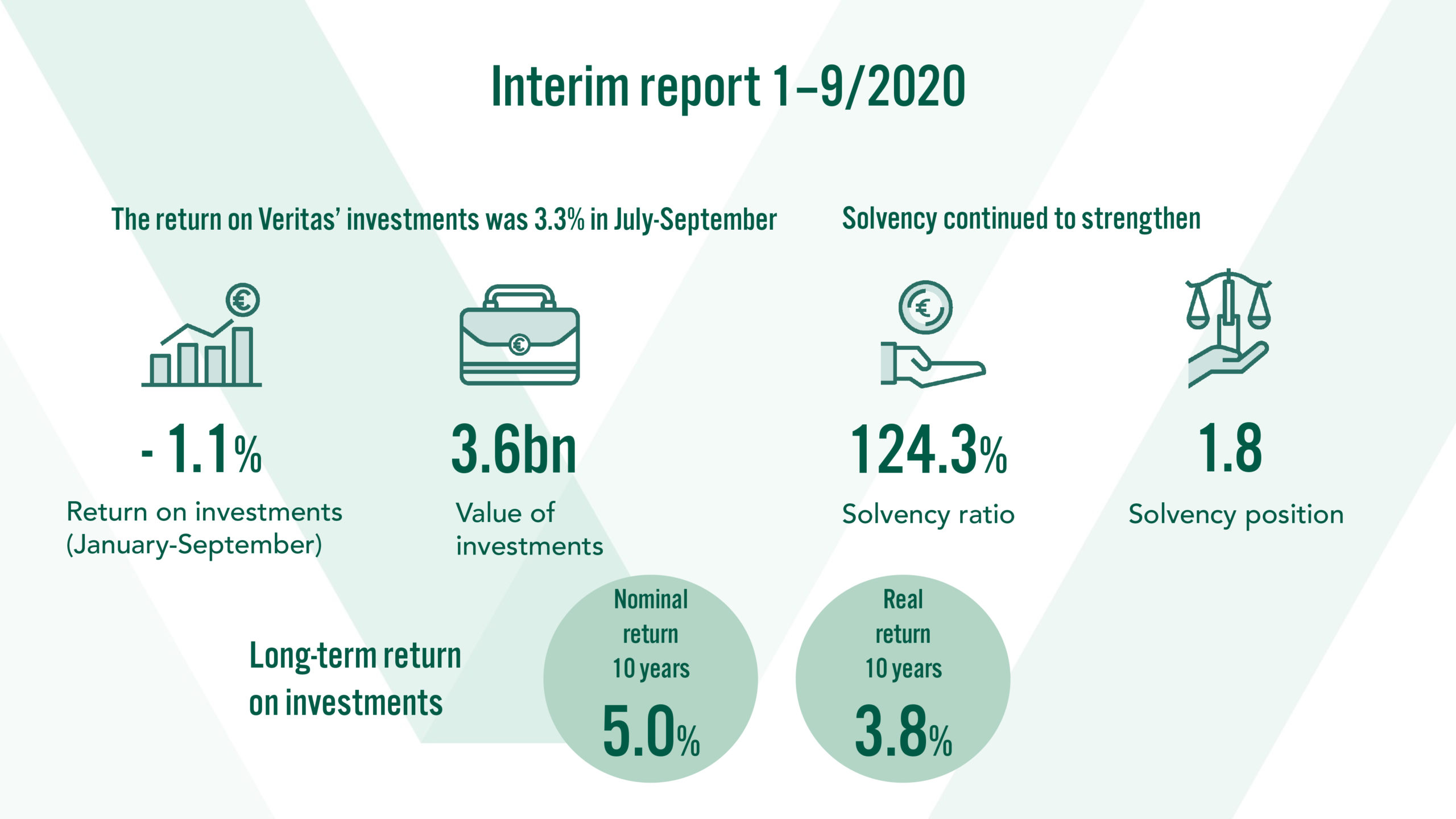 Interim report 1-9/2020. The return on Veritas' investments was 3.3% in July-September. Solvency continued to strengthen.