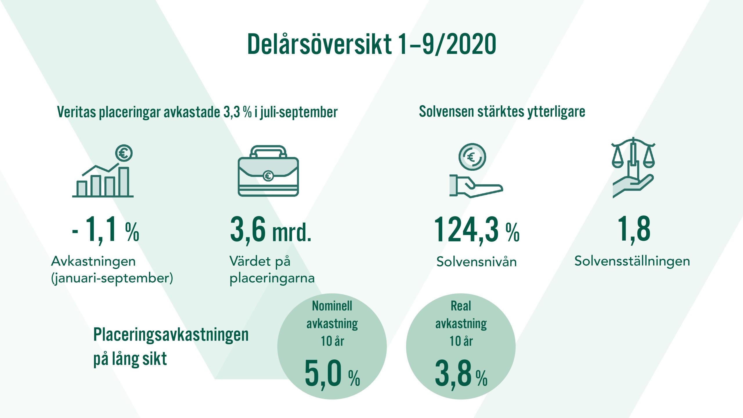 Delårsöversikt 1-9/2020. Veritas placeringar avkastade 3,3 % i juli-september. Solvensen stärktes ytterligare.