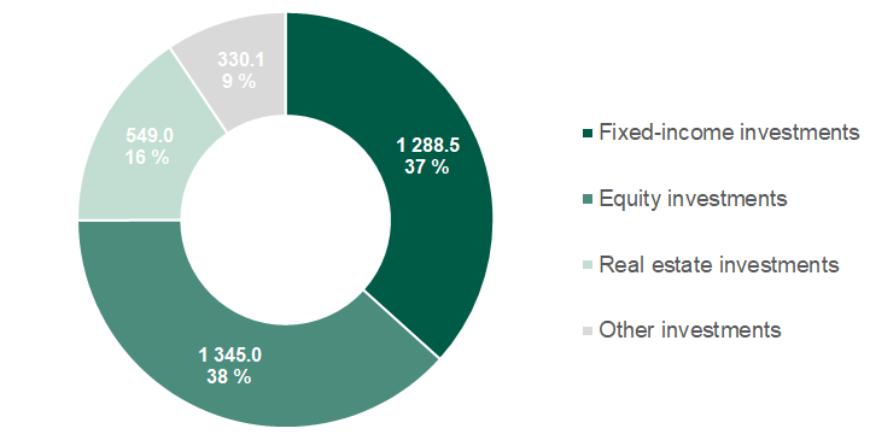 Investment allocation, 30 June 2020