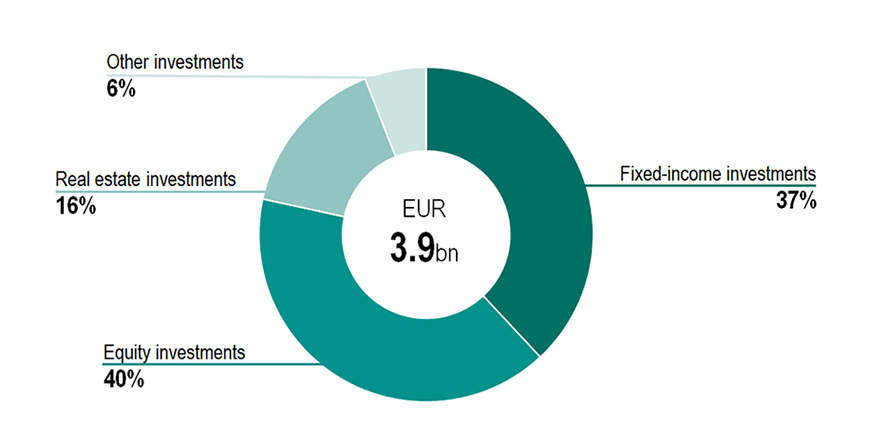 Investment allocation by asset class 2020