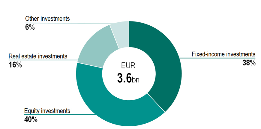 Investment allocation by asset class, 30 September 2020