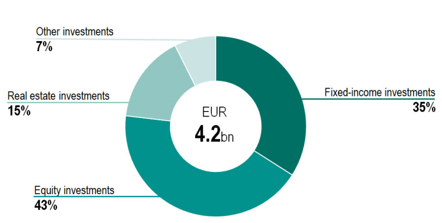 Investment allocation by asset class, 30 June 2021. Fixed-income investments 35%, equity investments 43%, real estate investments 15% and other investments 7%.
