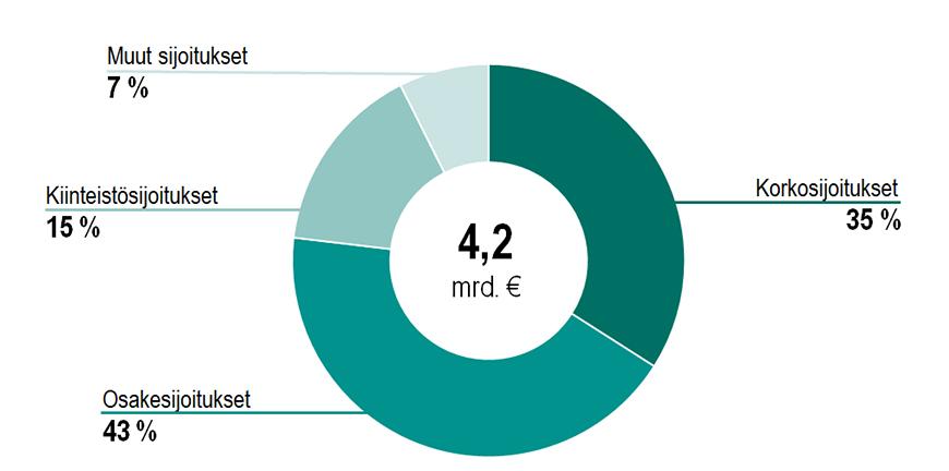 Sijoitusten jakauma 30.6.2021. Korkosijoitukset 35 %, osakesijoitukset 43 %, kiinteistösijoitukset 15 % ja muut sijoitukset 7 %.