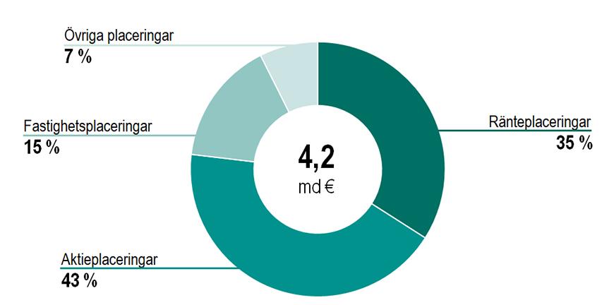 Placeringsfördelning 30.6.2021. Ränteplaceringar 35 %, aktieplaceringar 43 %, fastighetsplaceringar 15 % och övriga placeringar 7 %.