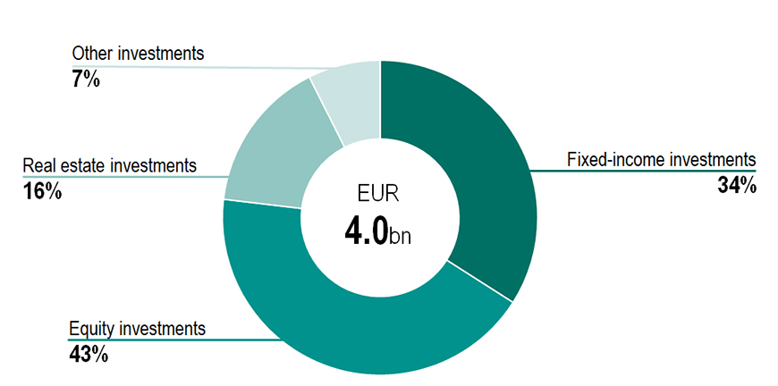 Investment allocation by asset class, 31 March 2021