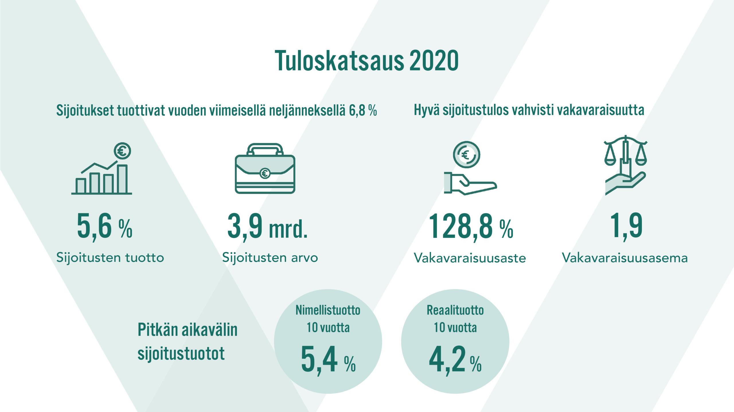 Tuloskatsaus 2020
