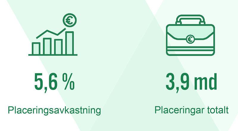 Placeringsavkastning 5,6 %, Placeringar totalt 3,9 md