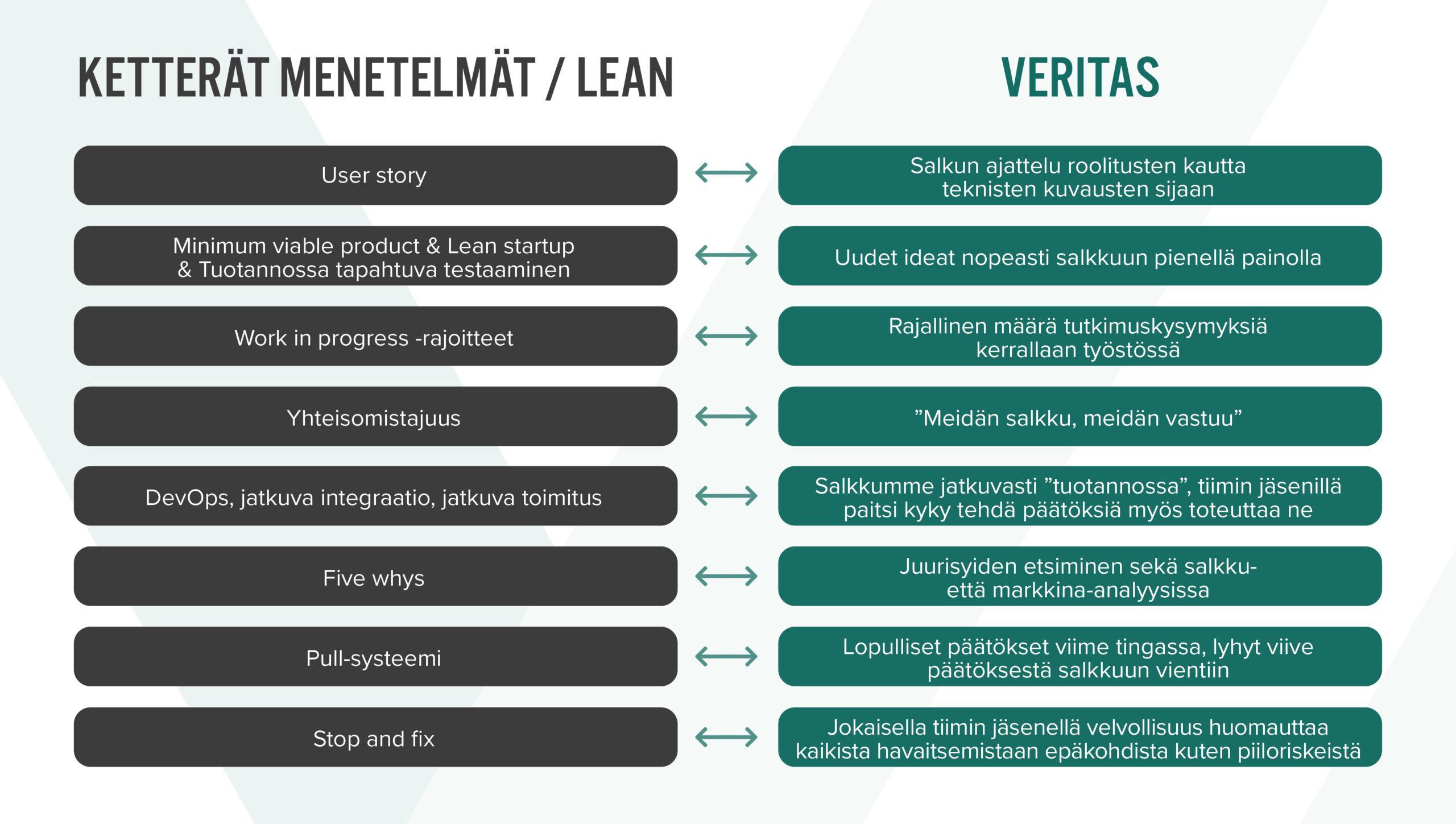 Ketterät menetelmät / lean vs. Veritas
