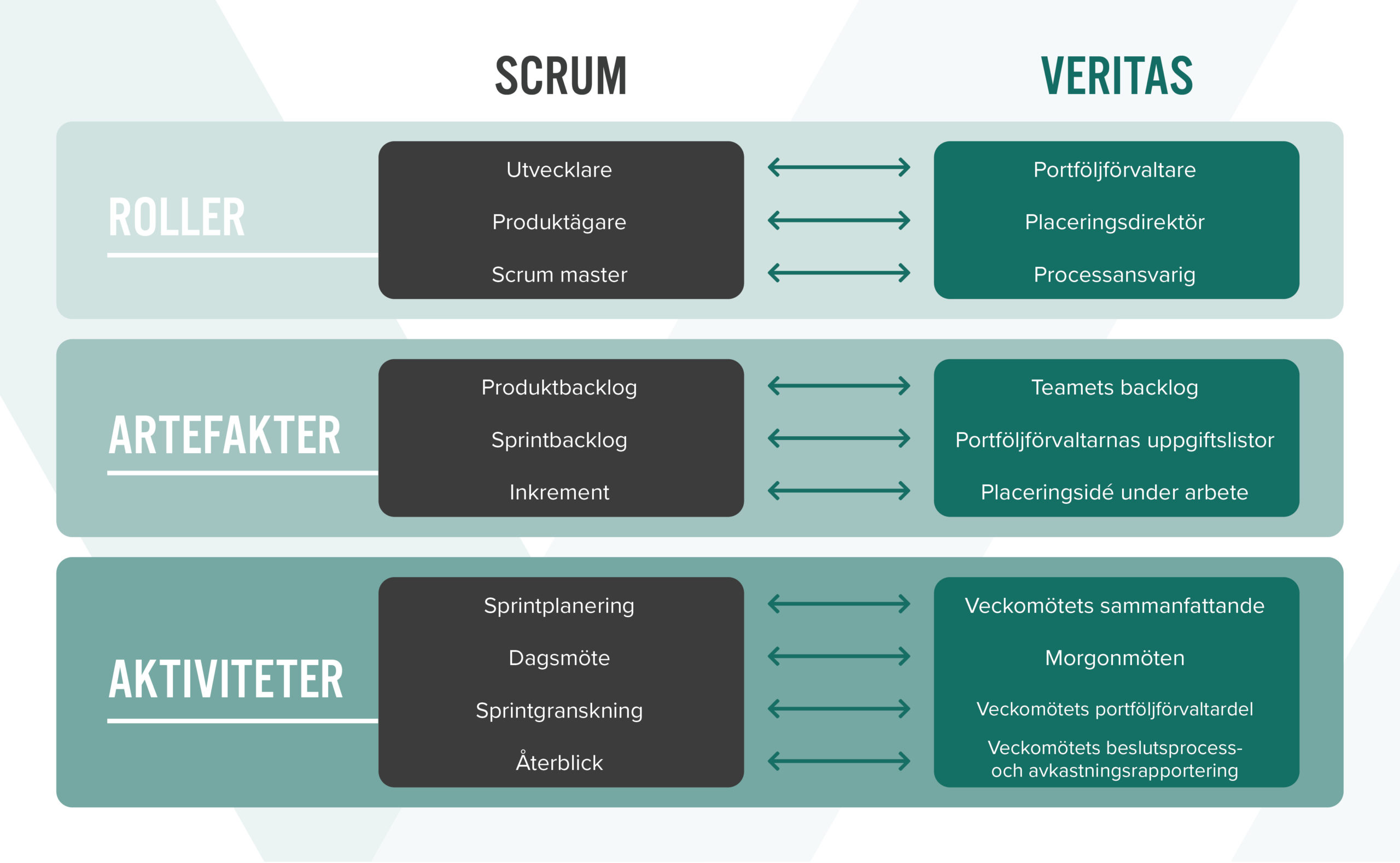 Roller i scrum: utvecklare, produktägare, scrum master. Roller i Veritas: portföljförvaltare, placeringsdirektör, processansvarig