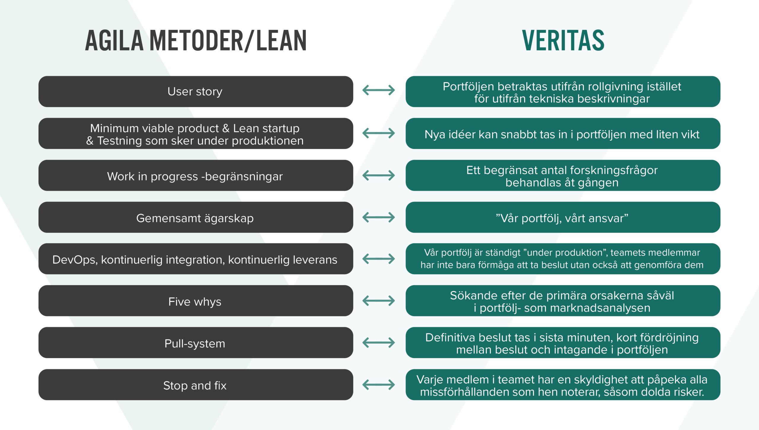 Agila metoder/lean och Veritas